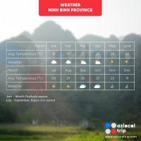 Tam Coc Weather